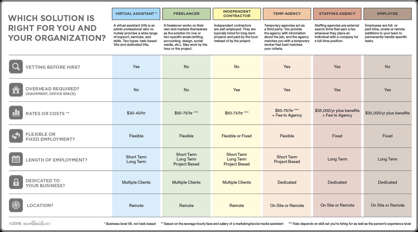 Hiring Options Comparison Chart